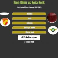 Eren Bilen vs Bora Kork h2h player stats