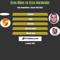 Eren Bilen vs Erce Kardesler h2h player stats
