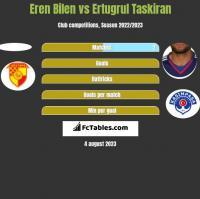 Eren Bilen vs Ertugrul Taskiran h2h player stats