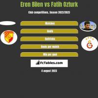 Eren Bilen vs Fatih Ozturk h2h player stats