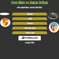 Eren Bilen vs Hakan Arikan h2h player stats