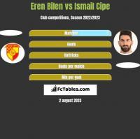 Eren Bilen vs Ismail Cipe h2h player stats