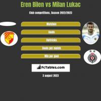 Eren Bilen vs Milan Lukac h2h player stats