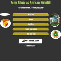 Eren Bilen vs Serkan Kirintili h2h player stats
