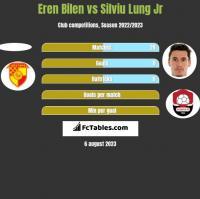 Eren Bilen vs Silviu Lung Jr h2h player stats
