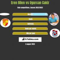 Eren Bilen vs Ugurcan Cakir h2h player stats