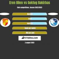 Eren Bilen vs Goktug Bakirbas h2h player stats