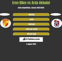 Eren Bilen vs Arda Akbulut h2h player stats