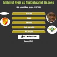 Mahmut Nigiz vs Abdoulwahid Sissoko h2h player stats