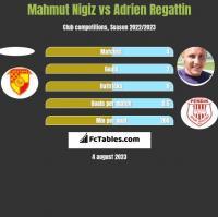 Mahmut Nigiz vs Adrien Regattin h2h player stats