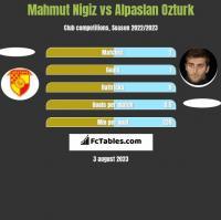 Mahmut Nigiz vs Alpaslan Ozturk h2h player stats