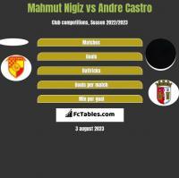 Mahmut Nigiz vs Andre Castro h2h player stats