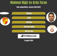 Mahmut Nigiz vs Arda Turan h2h player stats