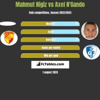 Mahmut Nigiz vs Axel N'Gando h2h player stats
