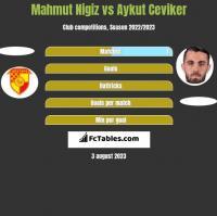 Mahmut Nigiz vs Aykut Ceviker h2h player stats