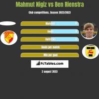 Mahmut Nigiz vs Ben Rienstra h2h player stats