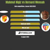 Mahmut Nigiz vs Bernard Mensah h2h player stats