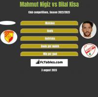 Mahmut Nigiz vs Bilal Kisa h2h player stats