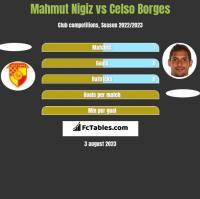 Mahmut Nigiz vs Celso Borges h2h player stats