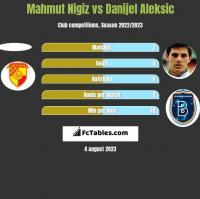 Mahmut Nigiz vs Danijel Aleksic h2h player stats