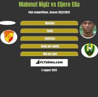 Mahmut Nigiz vs Eljero Elia h2h player stats