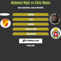 Mahmut Nigiz vs Elvis Manu h2h player stats