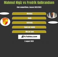 Mahmut Nigiz vs Fredrik Gulbrandsen h2h player stats