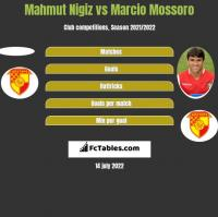 Mahmut Nigiz vs Marcio Mossoro h2h player stats