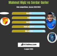 Mahmut Nigiz vs Serdar Gurler h2h player stats