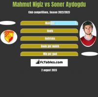 Mahmut Nigiz vs Soner Aydogdu h2h player stats