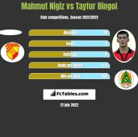 Mahmut Nigiz vs Tayfur Bingol h2h player stats