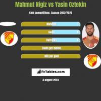 Mahmut Nigiz vs Yasin Oztekin h2h player stats
