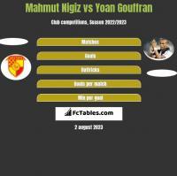 Mahmut Nigiz vs Yoan Gouffran h2h player stats
