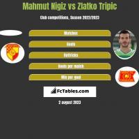 Mahmut Nigiz vs Zlatko Tripic h2h player stats