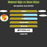 Mahmut Nigiz vs Aksel Aktas h2h player stats