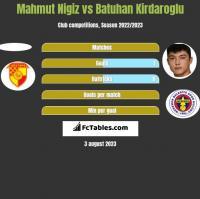 Mahmut Nigiz vs Batuhan Kirdaroglu h2h player stats