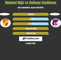 Mahmut Nigiz vs Anthony Uzodimma h2h player stats