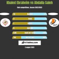 Khaled Ebraheim vs Abdalla Saleh h2h player stats