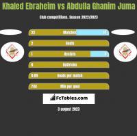 Khaled Ebraheim vs Abdulla Ghanim Juma h2h player stats
