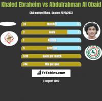 Khaled Ebraheim vs Abdulrahman Al Obaid h2h player stats