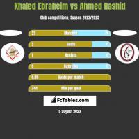 Khaled Ebraheim vs Ahmed Rashid h2h player stats