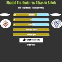 Khaled Ebraheim vs Alhasan Saleh h2h player stats