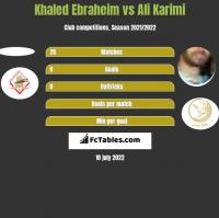 Khaled Ebraheim vs Ali Karimi h2h player stats