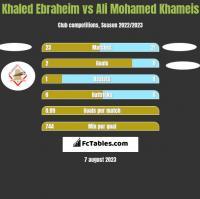 Khaled Ebraheim vs Ali Mohamed Khameis h2h player stats