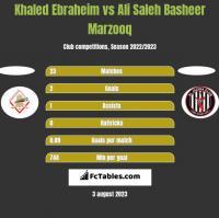 Khaled Ebraheim vs Ali Saleh Basheer Marzooq h2h player stats