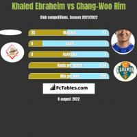 Khaled Ebraheim vs Chang-Woo Rim h2h player stats
