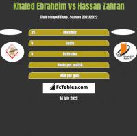 Khaled Ebraheim vs Hassan Zahran h2h player stats