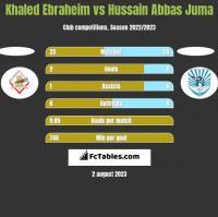 Khaled Ebraheim vs Hussain Abbas Juma h2h player stats