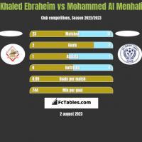 Khaled Ebraheim vs Mohammed Al Menhali h2h player stats