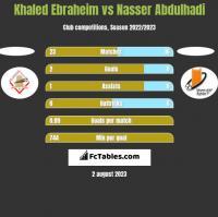 Khaled Ebraheim vs Nasser Abdulhadi h2h player stats